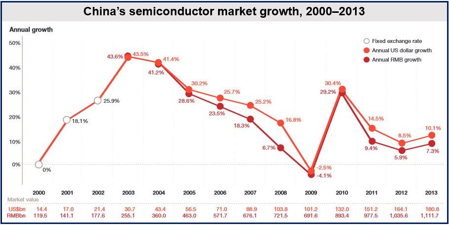 Chinese semiconductor market