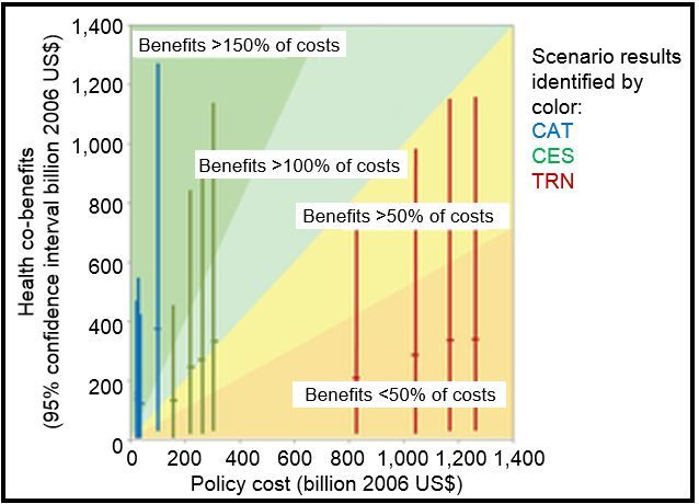 cutting emissions health related savings