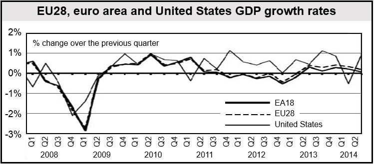 Europe & US GDP growth