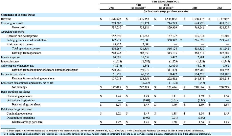 FLIR Systems financial results