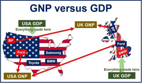 GNP versus GDP