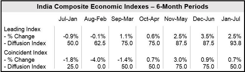 India economic indexes 6 month periods