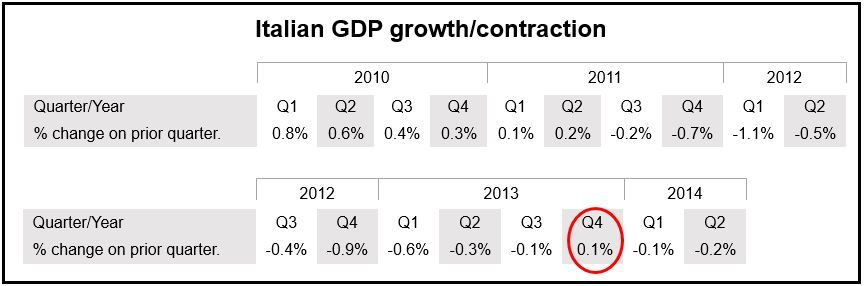 Italy GDP changes per quarter