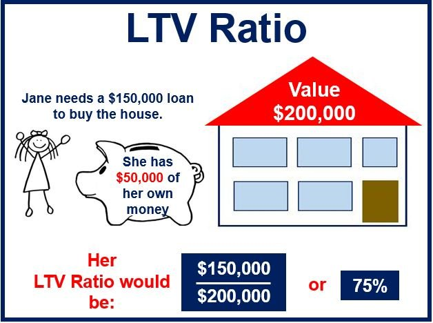 Loan to value ratio