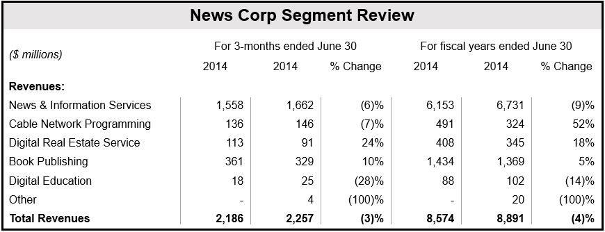 News Corp Q4