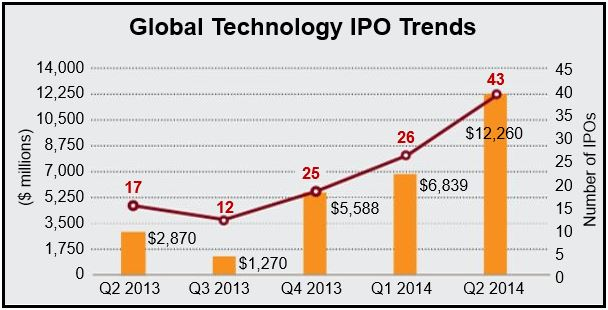 Global Tech IPOs – Q2 2014 is 6-year record – Market