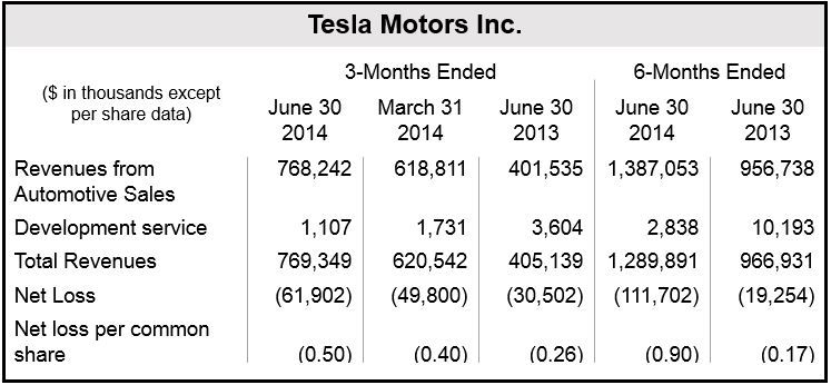 Tesla Q2 2014 Financial Results