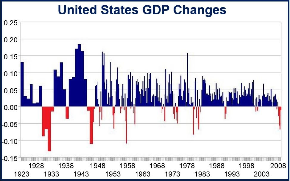 US GDP changes