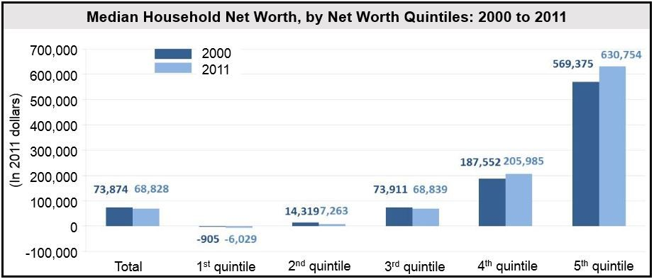 US household net worth by quintiles, 2000 to 2011