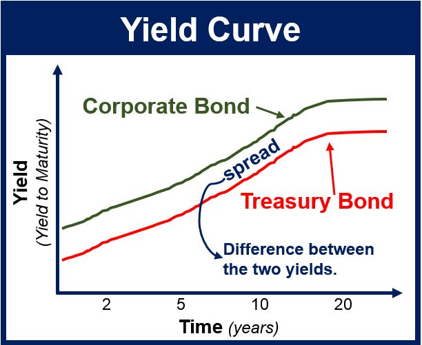 What is the yield curve? Definition and examples - Market ...