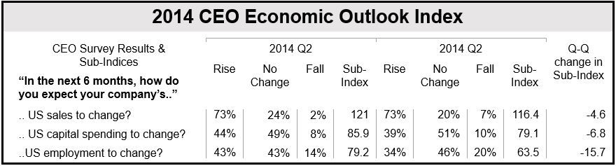 2014 CEO Economic Outlook Index
