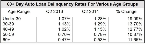 Auto loan delinquency rate by age groups