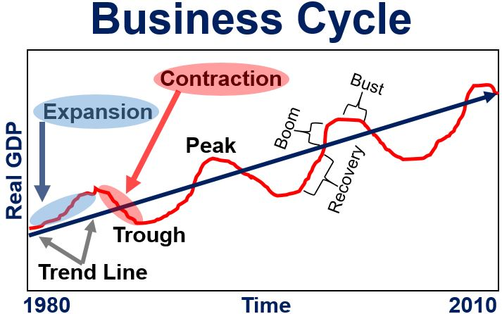 Image result for the business cycle