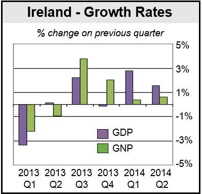 Irish GDP & GNP figures