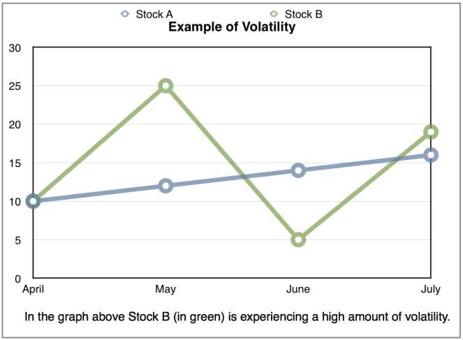 Example of Volatility