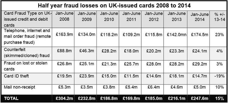 UK Banking Fraud