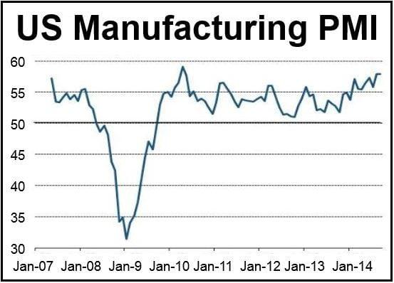 US Manufacturing PMI Sept