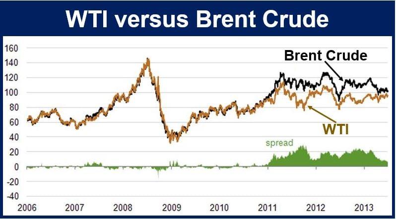 WTI versus Brent