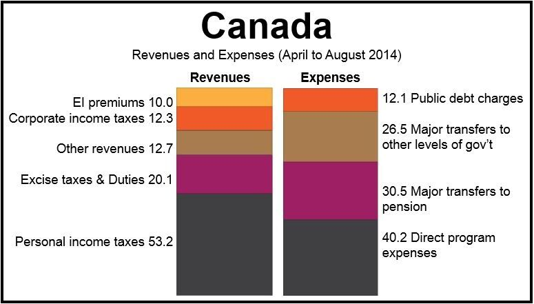 Canada Trade Deficit Apr-Aug 2014