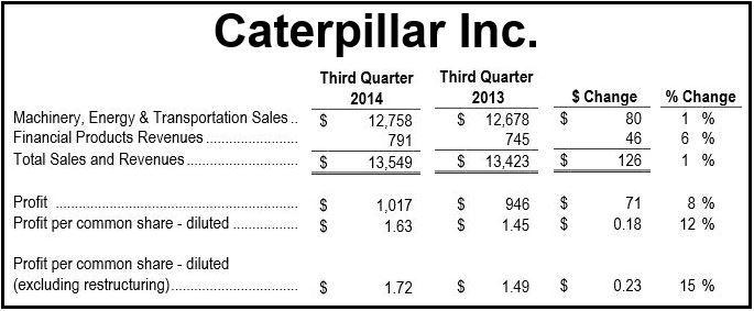 Caterpillar Inc. Q3 2014