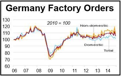 German factory orders