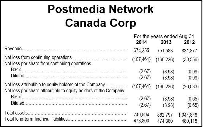 Postmedia Network Canada Corp.