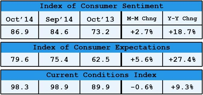 Survey of Consumers