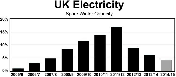 UK spare electricity capacity