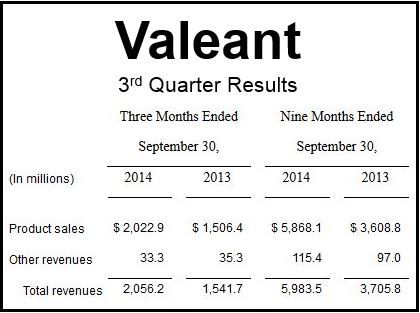 Valeant Financials Q3
