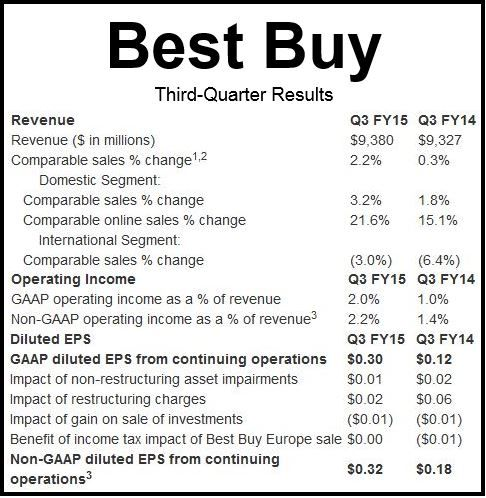 Best Buy Q3 2014