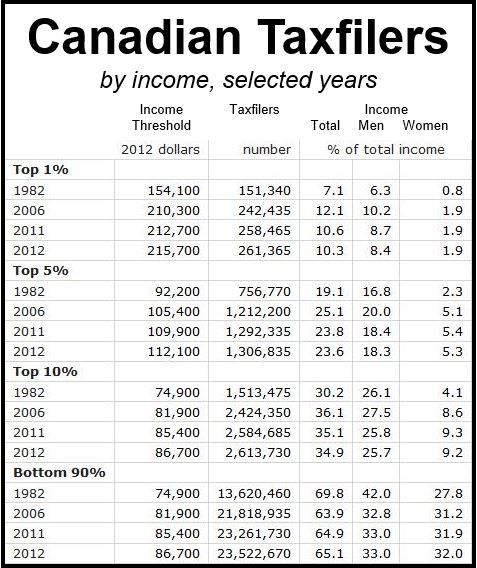 Canadian income share