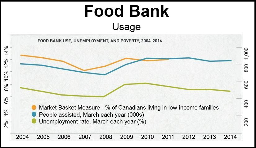 Food Bank usage Canada