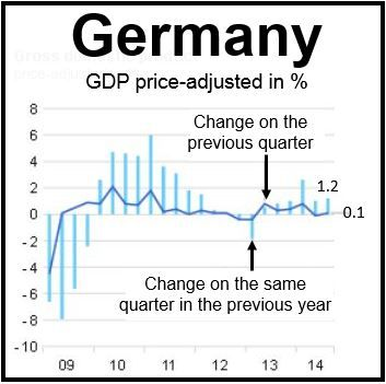 German GDP chart
