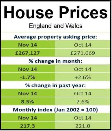 House Prices Nov England and Wales