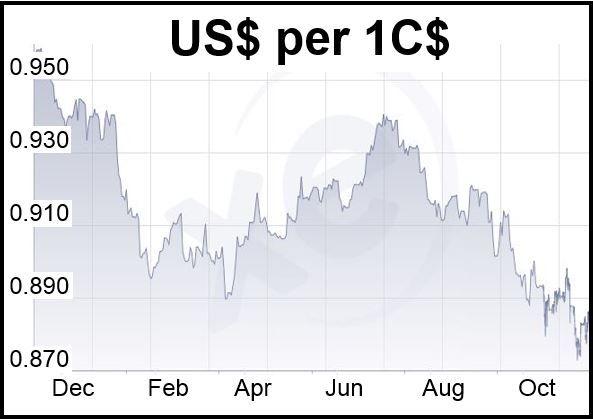 Loonie vs. US Dollar