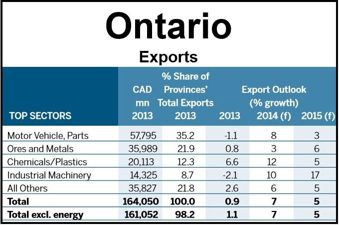 Ontario Exports