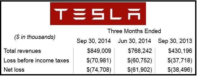 Tesla Motors 3rd Quarter Results