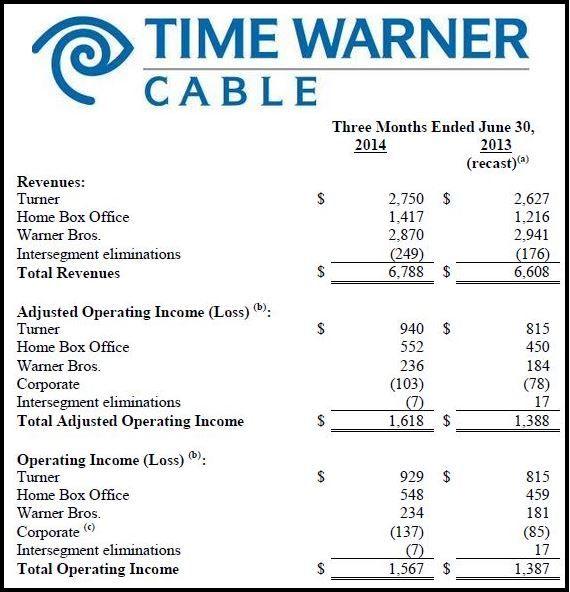 Time Warner 3rd Quarter