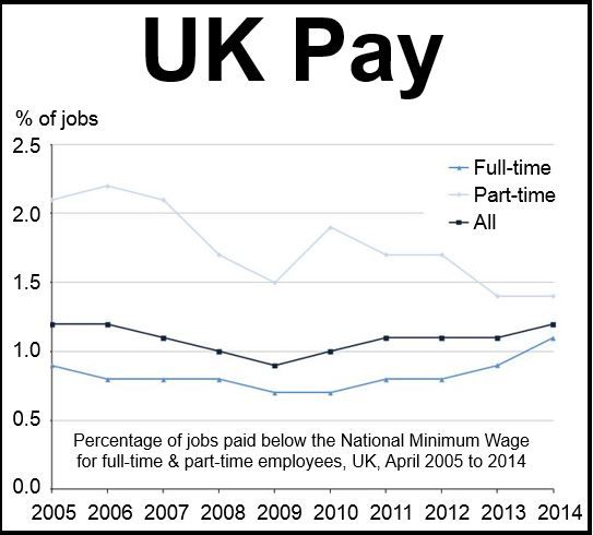 UK Pay, ONS