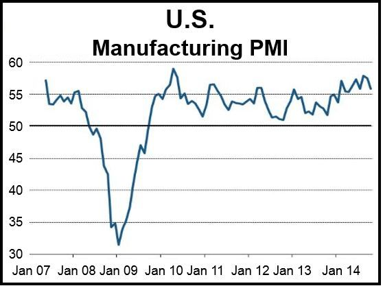 US Manufacturing PMI