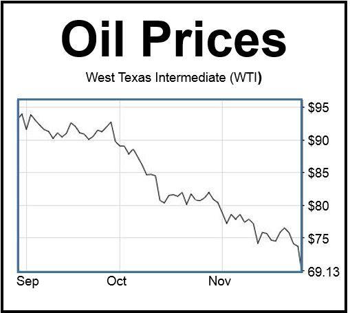 WTI prices