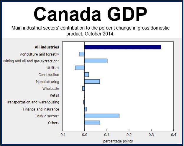 Canada GDP Oct 2014