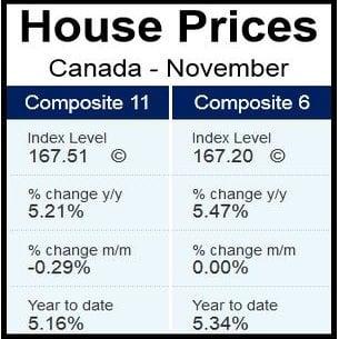 Canada House Prices November