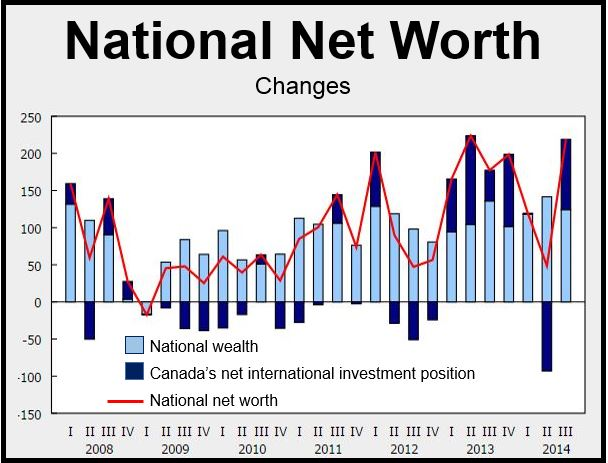 Canada Net Worth