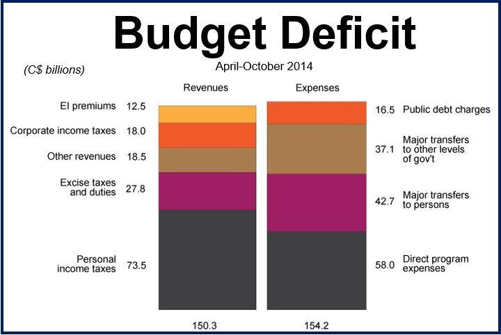Canada budget deficit Oct 2014