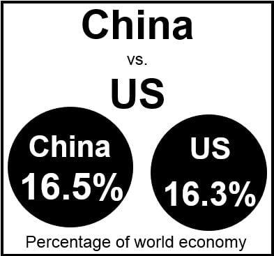 China vs. US GDP