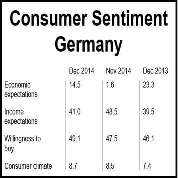 Consumer Sentiment Germany Dec 2014