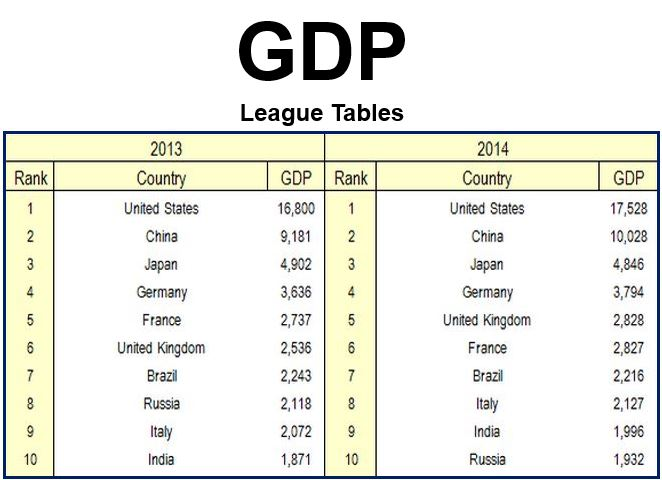 GDP League Tables