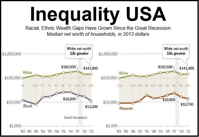 Inequality USA 2014