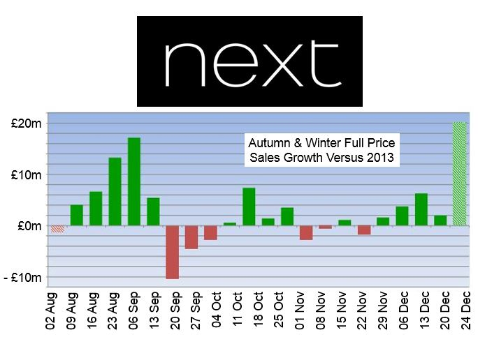 Next plc financials